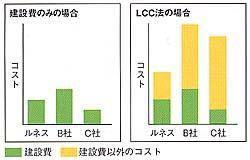 ライフサイクルコスト(LCC)を軽減